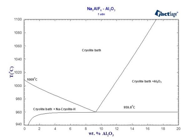 How to (thermodynamically) model the aluminum electrolysis